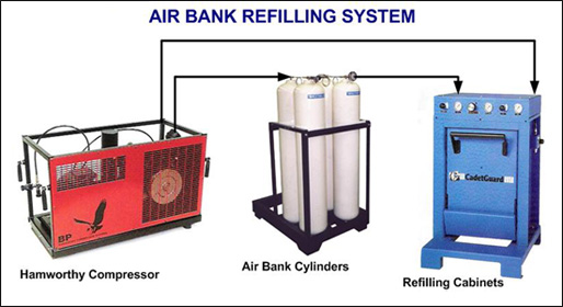 Air Bank Refilling System
